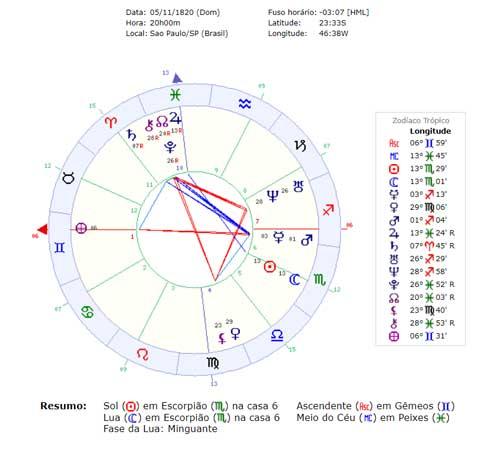 Quatro Elementos no Mapa Astral